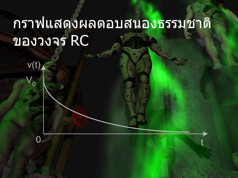 กราฟแสดงผลตอบสนองธรรมชาติของวงจร RC