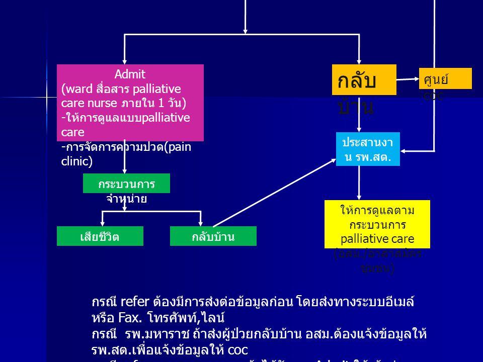 Admit (ward สื่อสาร palliative care nurse ภายใน 1 วัน) -ให้การดูแลแบบpalliative care. -การจัดการความปวด(pain clinic)