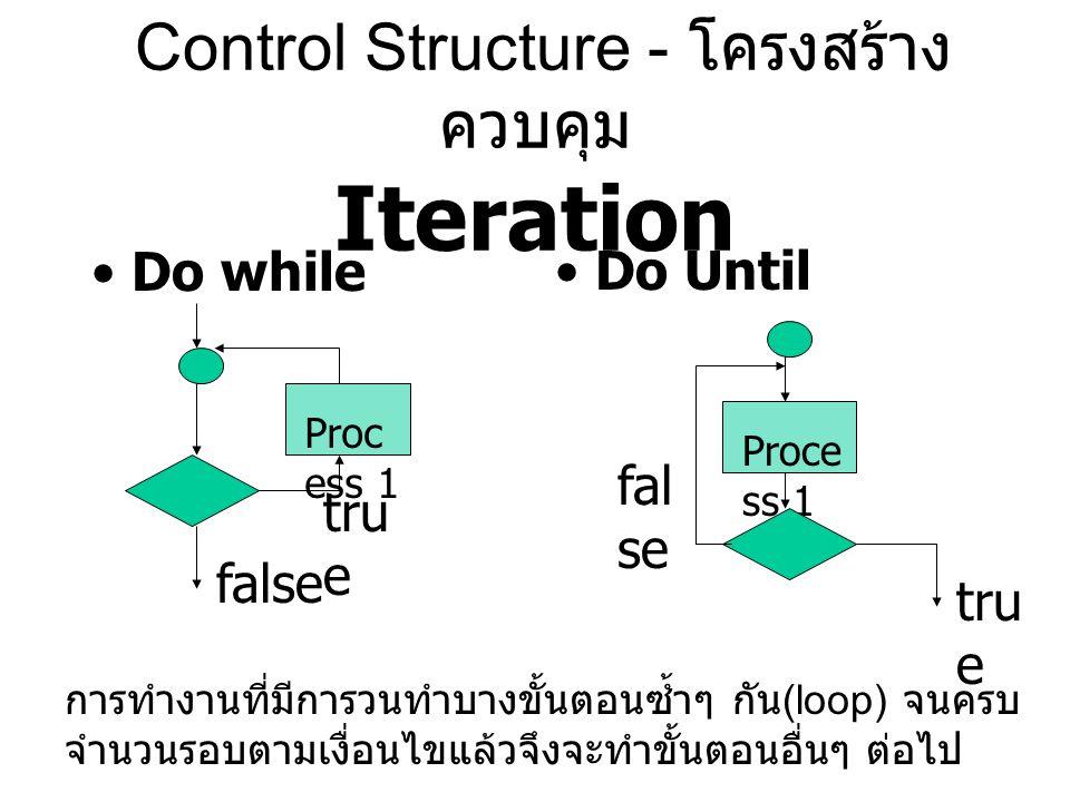 Control Structure - โครงสร้างควบคุม Iteration