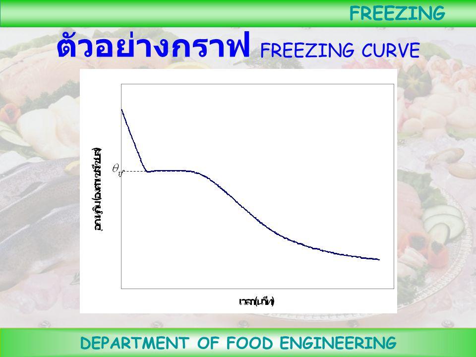 ตัวอย่างกราฟ FREEZING CURVE