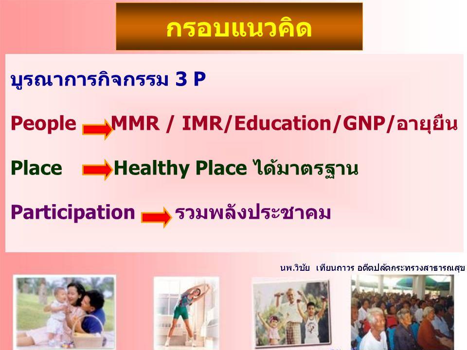กรอบแนวคิด บูรณาการกิจกรรม 3 P People MMR / IMR/Education/GNP/อายุยืน