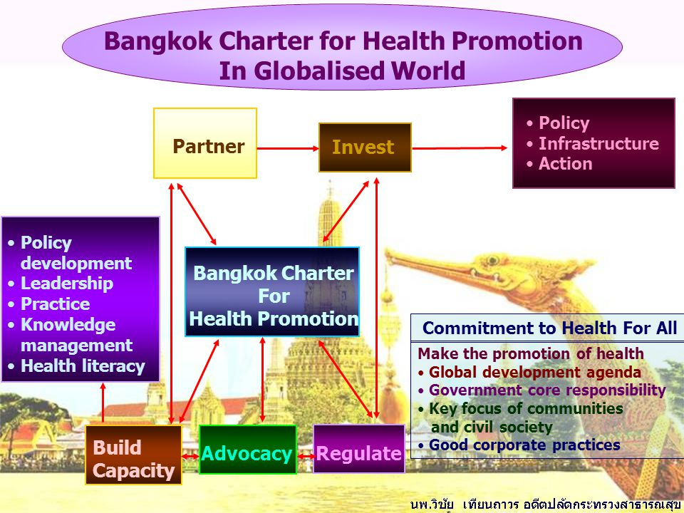 Bangkok Charter for Health Promotion Commitment to Health For All