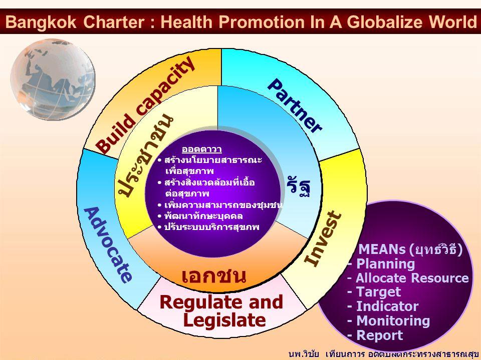 ประชาชน รัฐ เอกชน Build capacity Partner Advocate Invest Regulate and