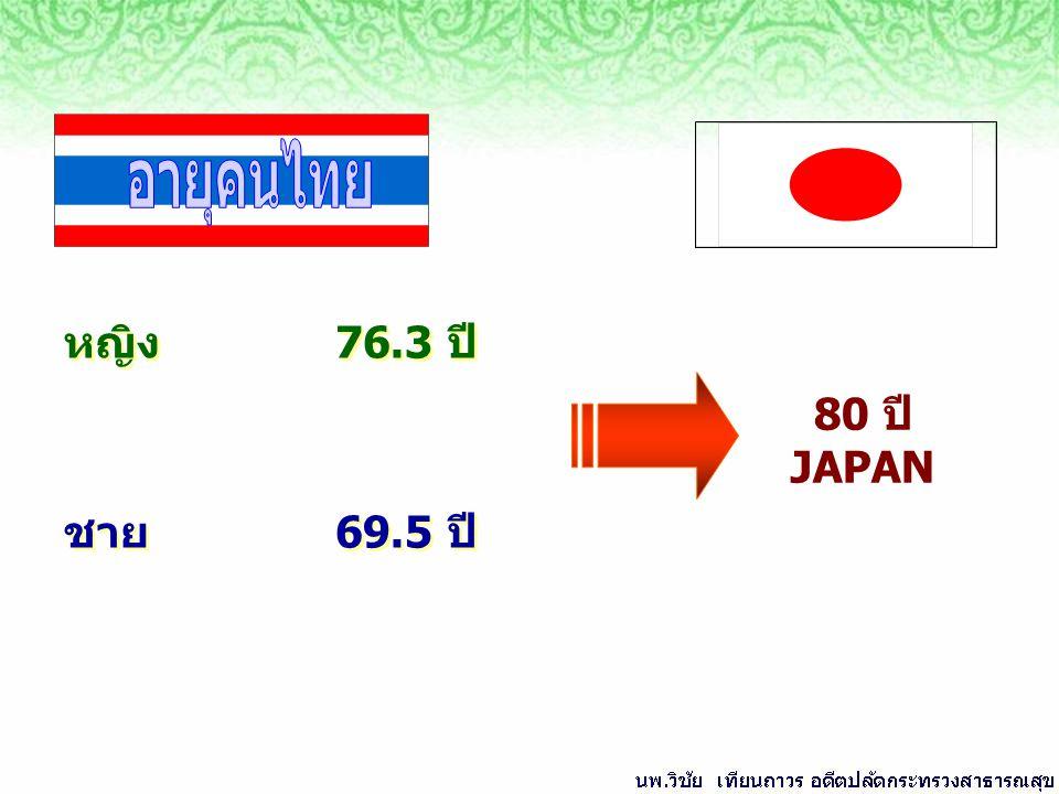 อายุคนไทย หญิง 76.3 ปี ชาย 69.5 ปี 80 ปี JAPAN