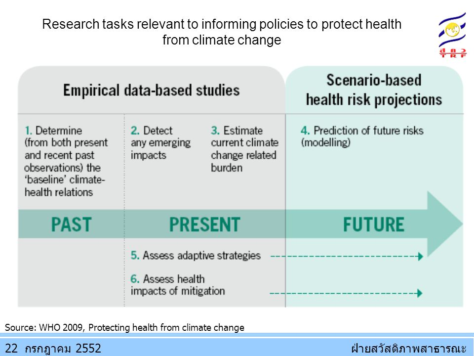 Research tasks relevant to informing policies to protect health from climate change