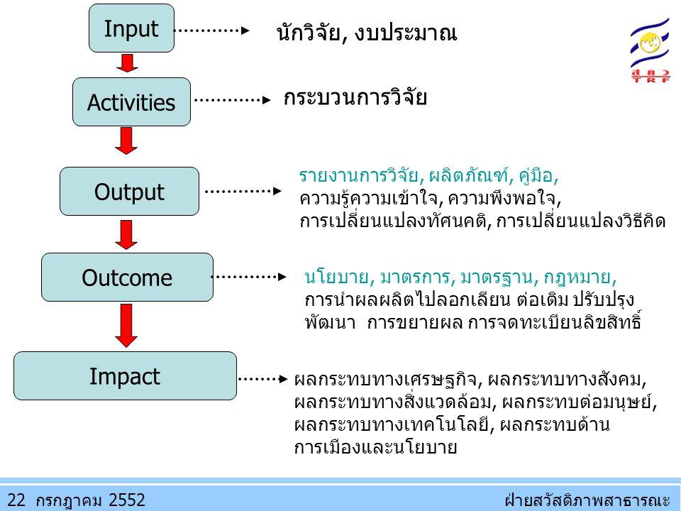 Input นักวิจัย, งบประมาณ กระบวนการวิจัย Activities Output Outcome