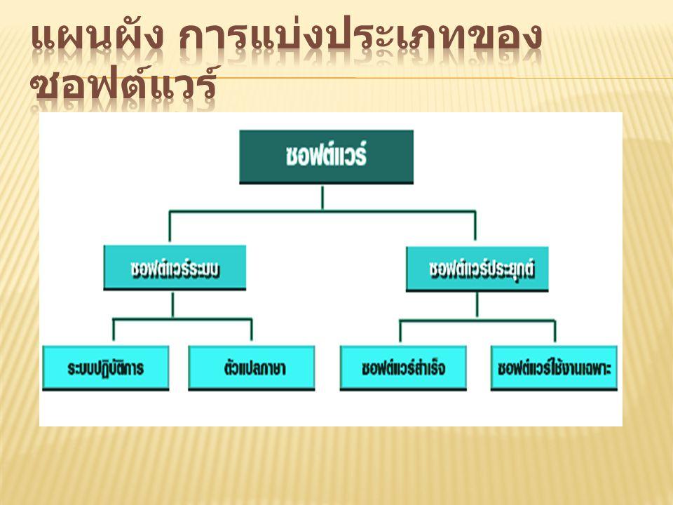 แผนผัง การแบ่งประเภทของซอฟต์แวร์