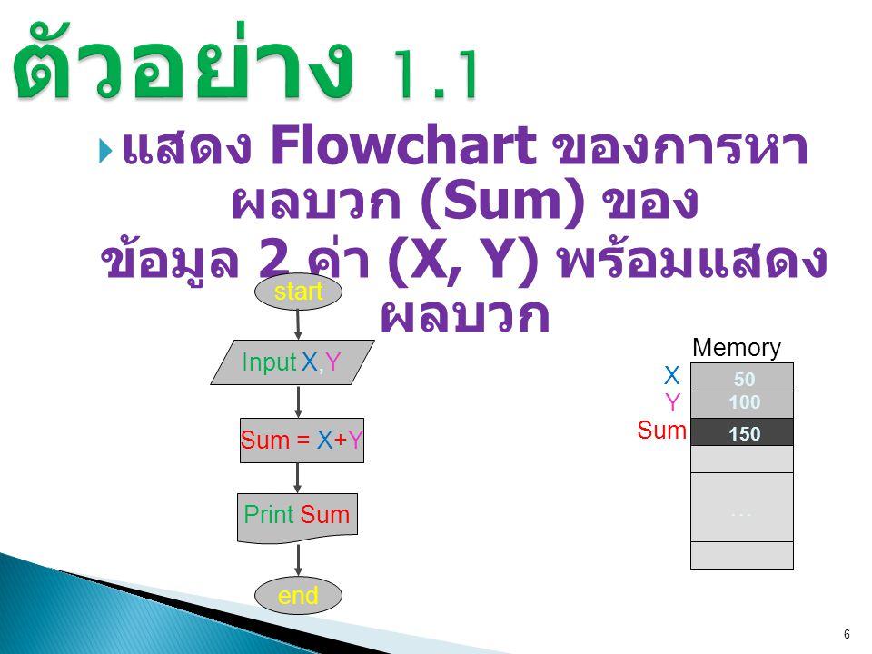 ตัวอย่าง 1.1 แสดง Flowchart ของการหาผลบวก (Sum) ของ