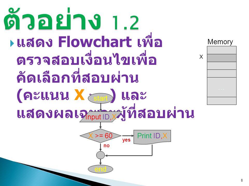ตัวอย่าง 1.2 แสดง Flowchart เพื่อตรวจสอบเงื่อนไข เพื่อคัดเลือกที่สอบผ่าน (คะแนน X ³ 60 ) และแสดงผลเฉพาะผู้ที่สอบผ่าน.