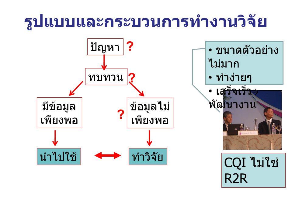 รูปแบบและกระบวนการทำงานวิจัย