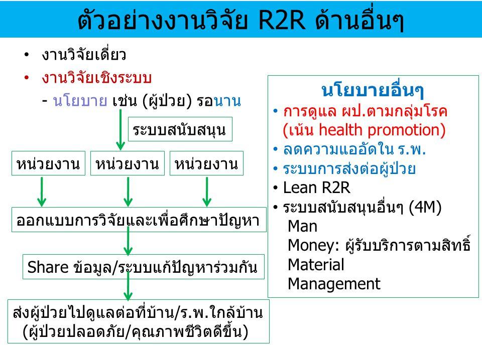 ตัวอย่างงานวิจัย R2R ด้านอื่นๆ
