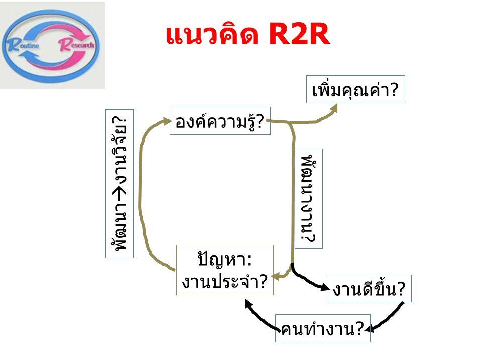 แนวคิด R2R เพิ่มคุณค่า องค์ความรู้ พัฒนางานวิจัย พัฒนางาน ปัญหา:
