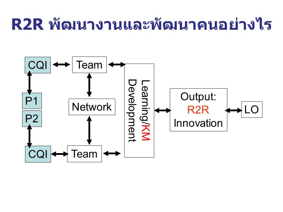R2R พัฒนางานและพัฒนาคนอย่างไร