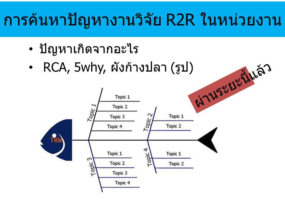 การค้นหาปัญหางานวิจัย R2R ในหน่วยงาน