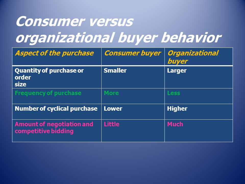 Consumer versus organizational buyer behavior