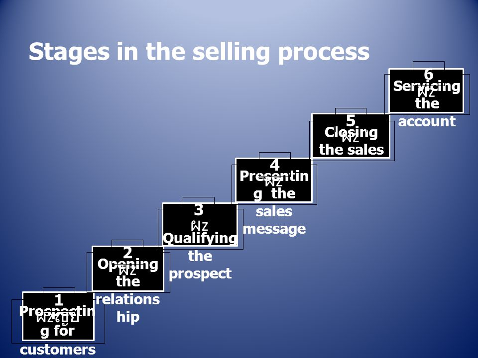 Stages in the selling process