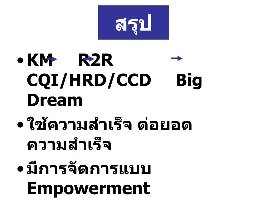 สรุป KM R2R CQI/HRD/CCD Big Dream ใช้ความสำเร็จ ต่อยอดความสำเร็จ