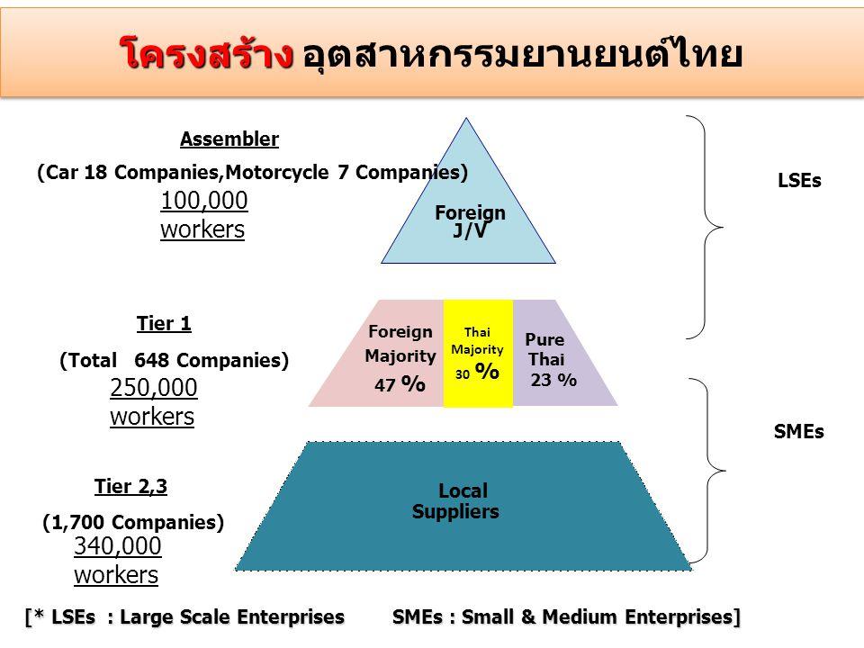 โครงสร้าง อุตสาหกรรมยานยนต์ไทย