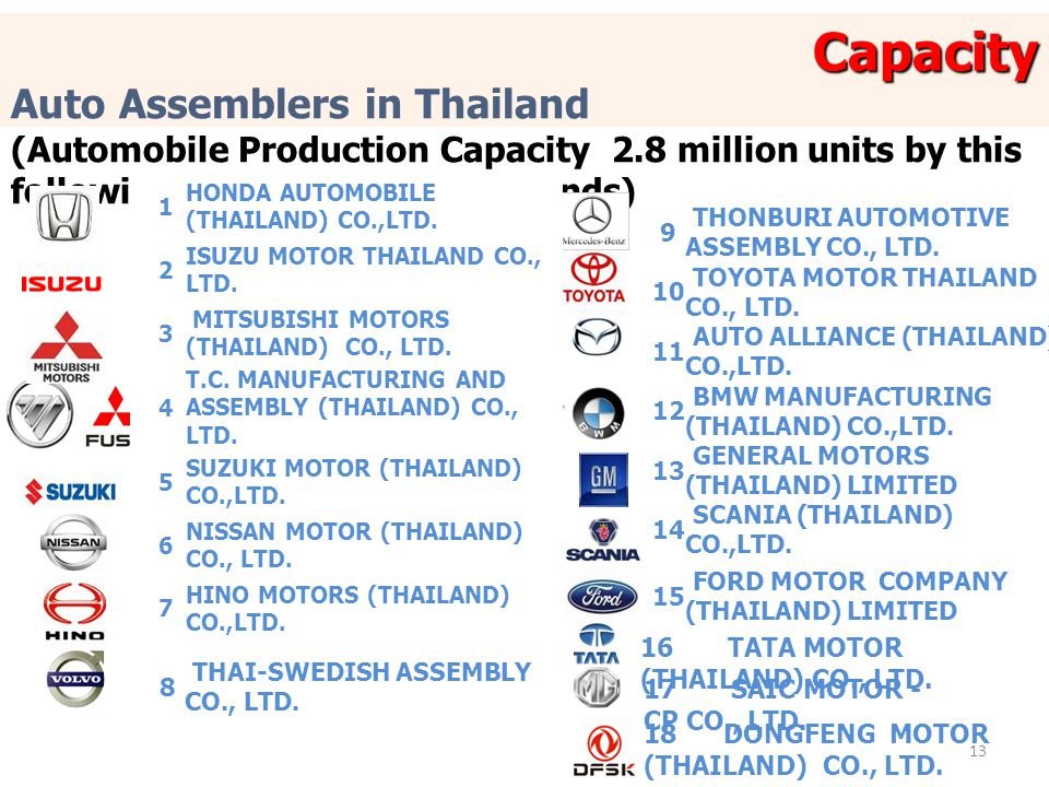 Capacity Auto Assemblers in Thailand