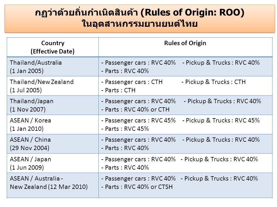 กฏว่าด้วยถิ่นกำเนิดสินค้า (Rules of Origin: ROO) ในอุตสาหกรรมยานยนต์ไทย
