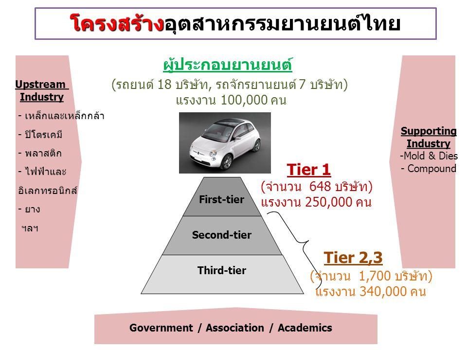 โครงสร้างอุตสาหกรรมยานยนต์ไทย