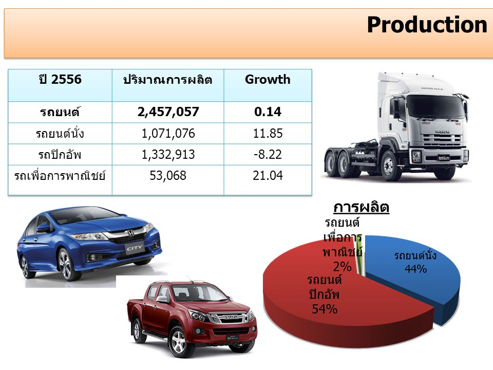 Production ปี 2556 ปริมาณการผลิต Growth รถยนต์ 2,457,057 0.14