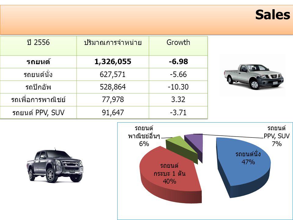 Sales ปี 2556 ปริมาณการจำหน่าย Growth รถยนต์ 1,326,055 -6.98