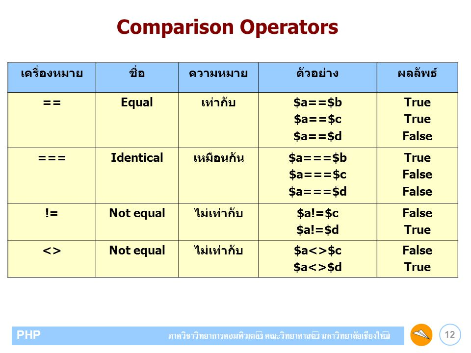Comparison Operators เครื่องหมาย ชื่อ ความหมาย ตัวอย่าง ผลลัพธ์ ==