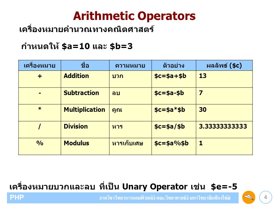 Arithmetic Operators เครื่องหมายคำนวณทางคณิตศาสตร์