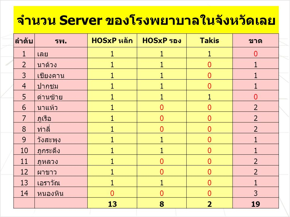 จำนวน Server ของโรงพยาบาลในจังหวัดเลย