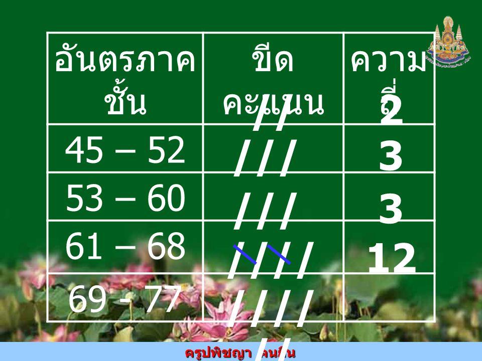 // 2 /// 3 /// 3 //// //// // 12 อันตรภาคชั้น ขีดคะแนน ความถี่ 45 – 52