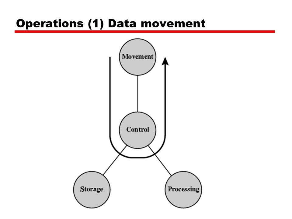 Operations (1) Data movement