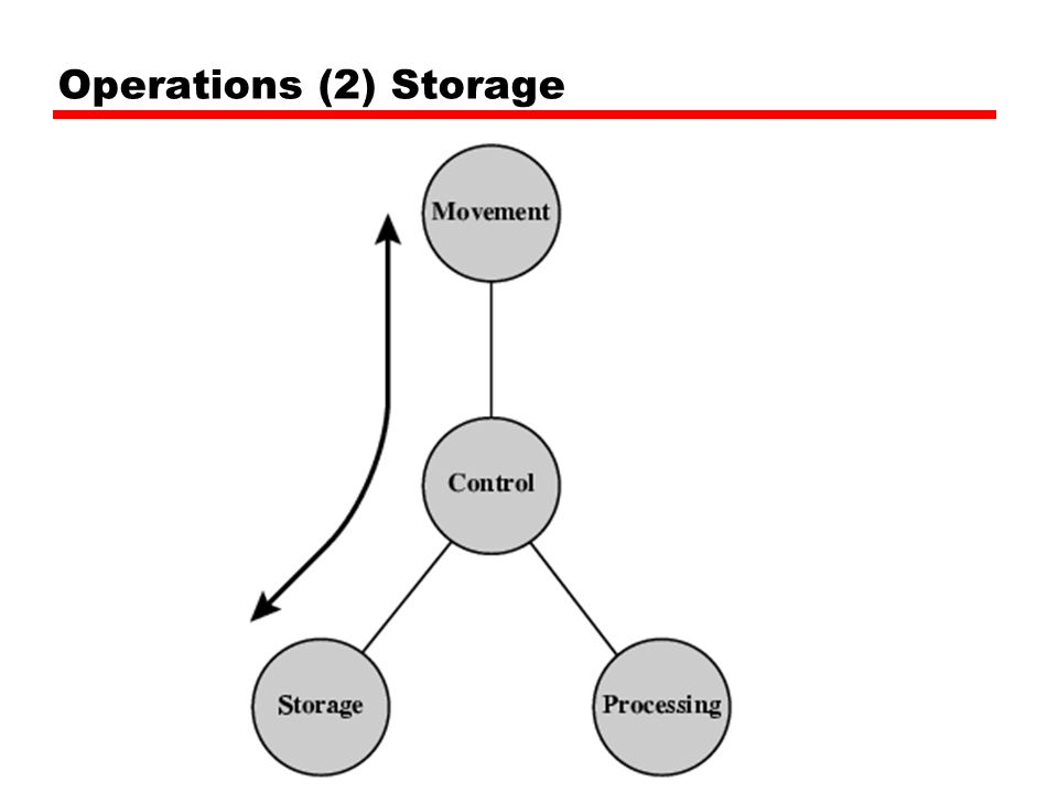 Operations (2) Storage