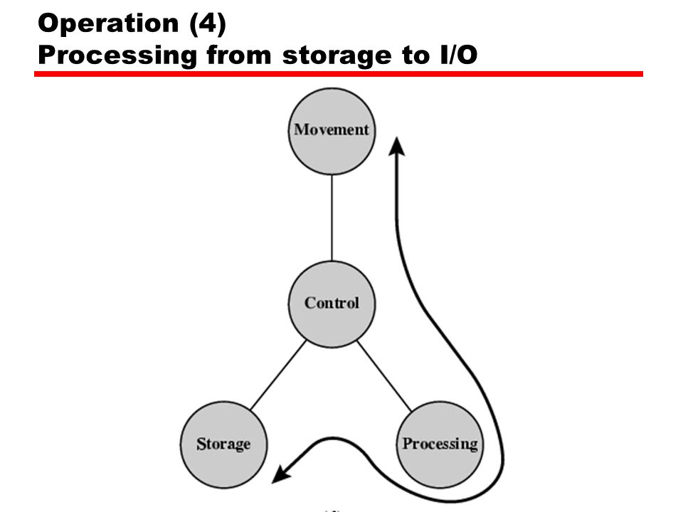 Operation (4) Processing from storage to I/O