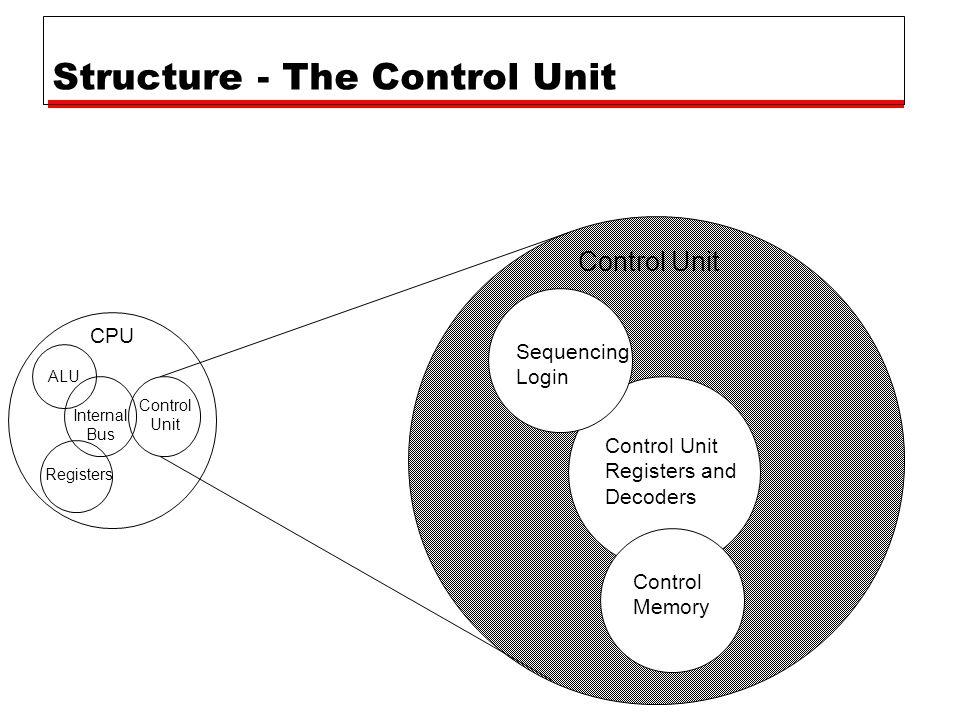 Structure - The Control Unit