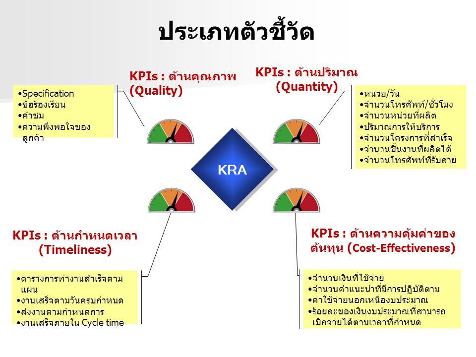 ประเภทตัวชี้วัด KRA KPIs : ด้านปริมาณ(Quantity)