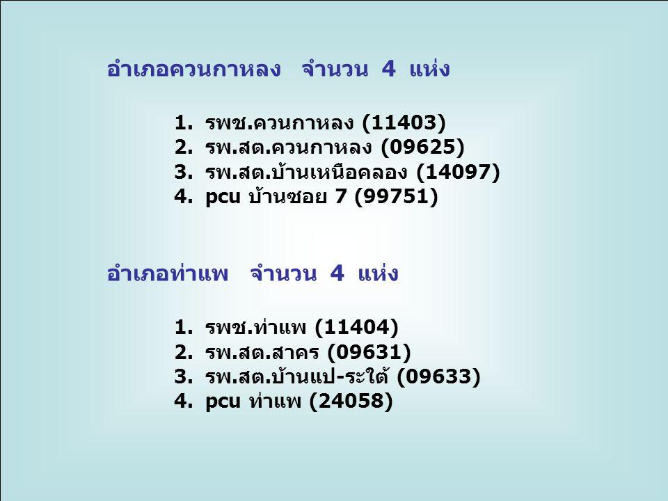 อำเภอควนกาหลง จำนวน 4 แห่ง 1. รพช.ควนกาหลง (11403)