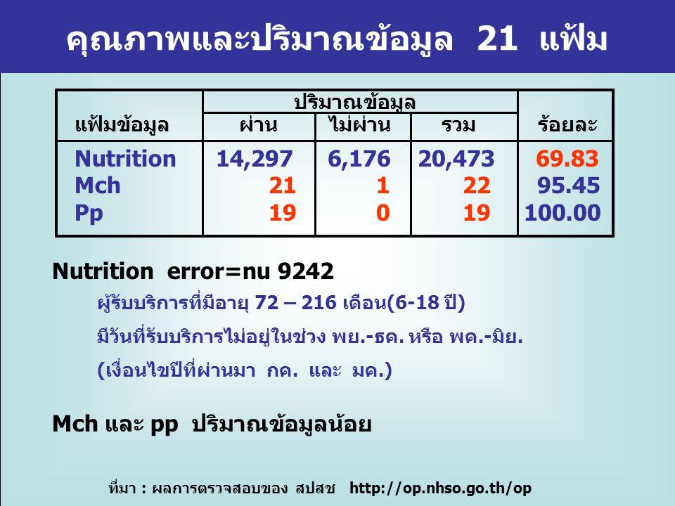 คุณภาพและปริมาณข้อมูล 21 แฟ้ม