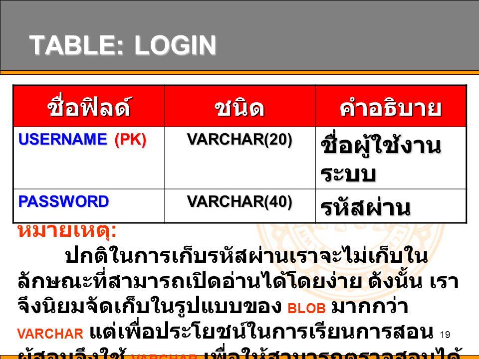 TABLE: LOGIN ชื่อฟิลด์ ชนิด คำอธิบาย ชื่อผู้ใช้งานระบบ รหัสผ่าน