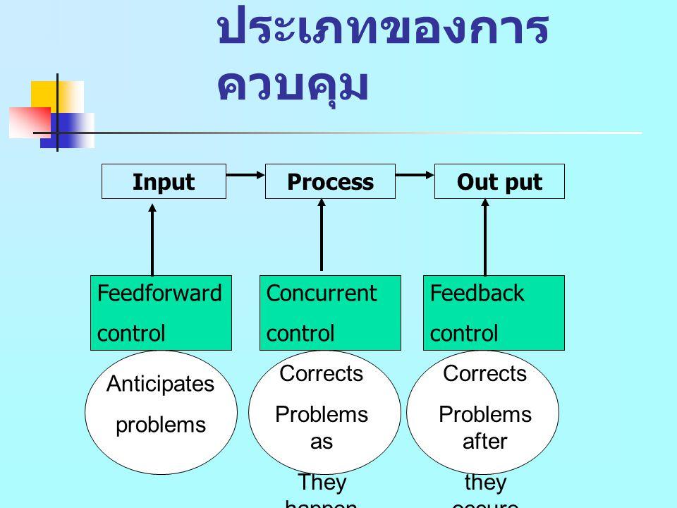 ประเภทของการควบคุม Input Process Out put Feedforward control