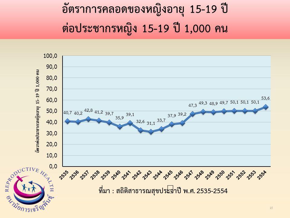 อัตราการคลอดของหญิงอายุ 15-19 ปี ต่อประชากรหญิง 15-19 ปี 1,000 คน