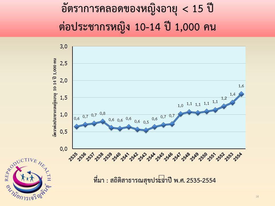 อัตราการคลอดของหญิงอายุ < 15 ปี ต่อประชากรหญิง 10-14 ปี 1,000 คน