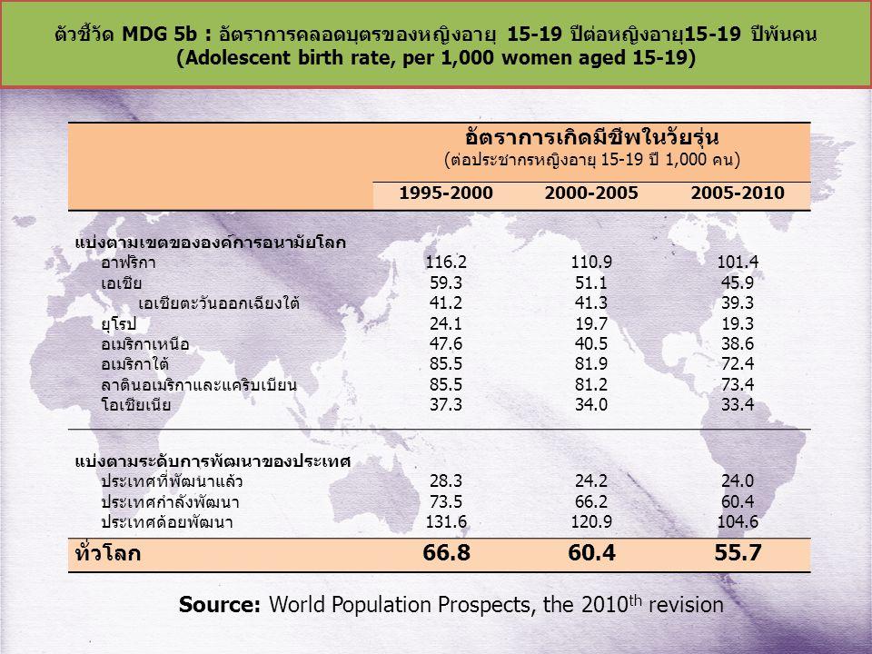 (Adolescent birth rate, per 1,000 women aged 15-19)