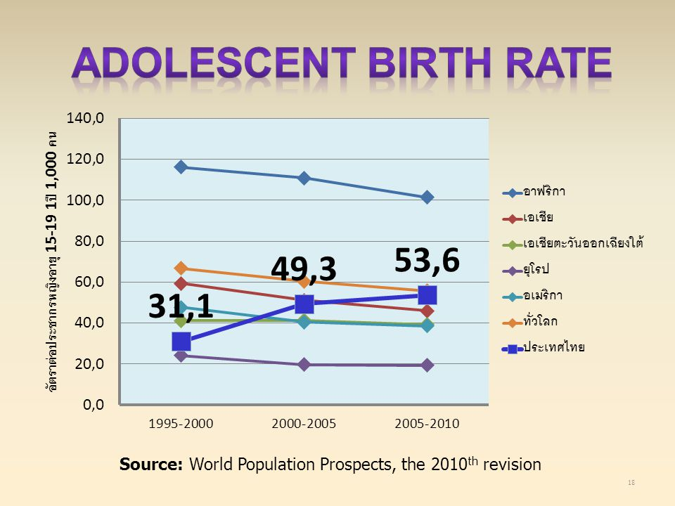Adolescent birth rate Source: World Population Prospects, the 2010th revision