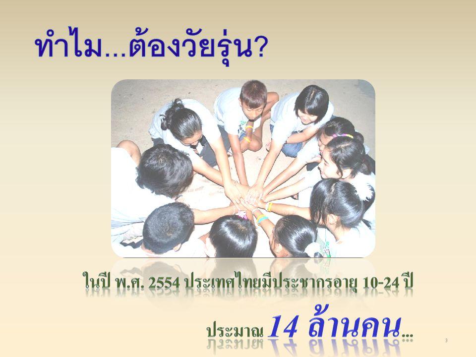 ทำไม...ต้องวัยรุ่น ในปี พ.ศ. 2554 ประเทศไทยมีประชากรอายุ 10-24 ปี