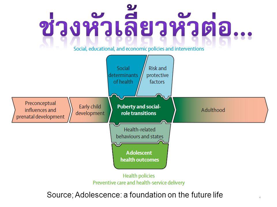 ช่วงหัวเลี้ยวหัวต่อ... Source; Adolescence: a foundation on the future life