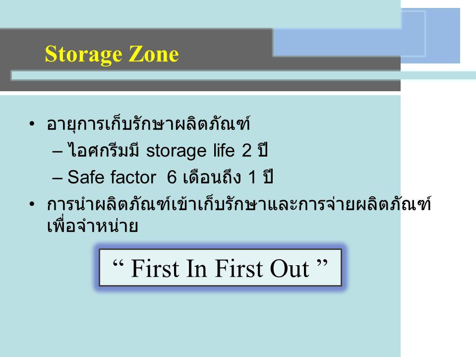 First In First Out Storage Zone อายุการเก็บรักษาผลิตภัณฑ์