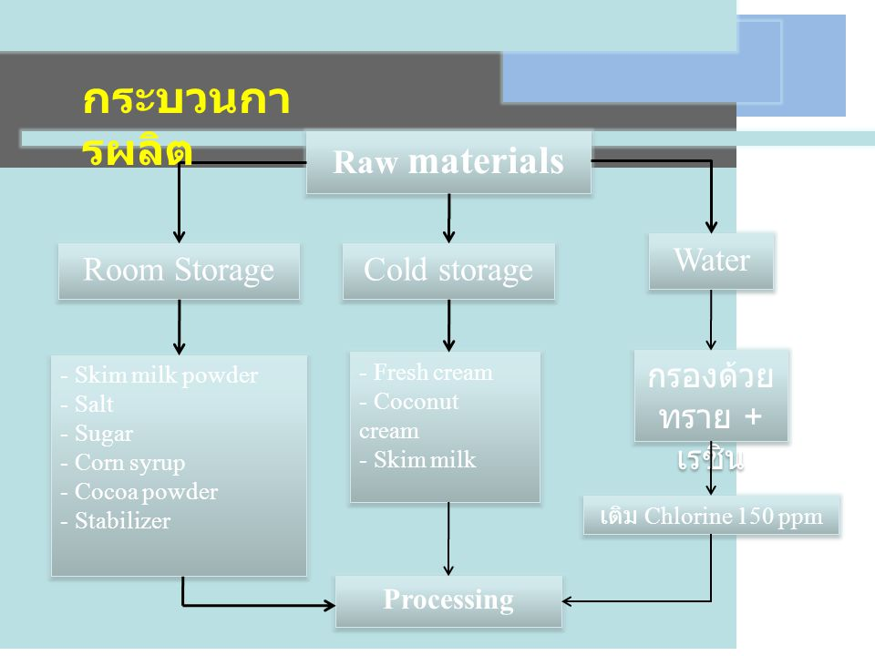 กระบวนการผลิต Room Storage Cold storage Water Raw materials