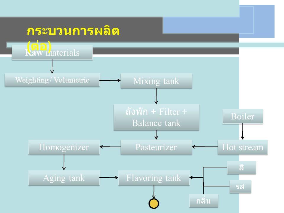 กระบวนการผลิต (ต่อ) Raw materials Mixing tank Pasteurizer Hot stream