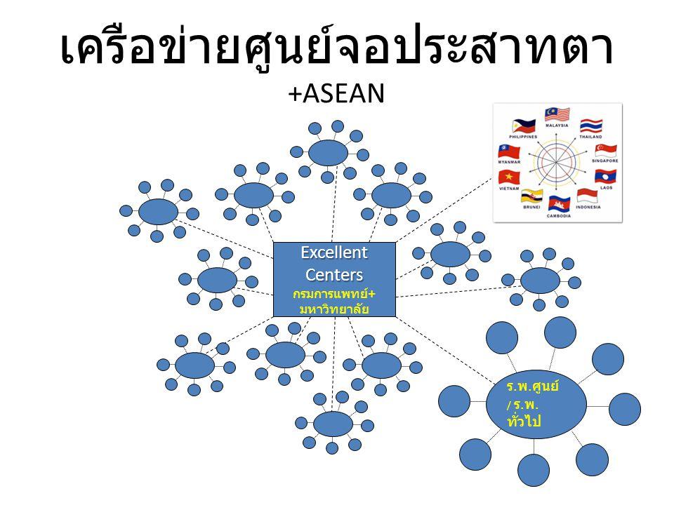 เครือข่ายศูนย์จอประสาทตา +ASEAN